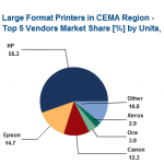 CEMA region sees technical wide-format sales increase
