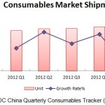 China consumables market expected to rebound in 2Q13