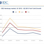 Hardcopy peripherals market falls in Central and Eastern Europe