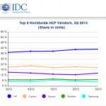 Global hardcopy peripherals market returns to growth