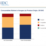 Hungarian consumables market stabilises