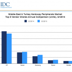 Middle Eastern and Turkish hardcopy markets see further growth