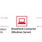 Kyocera integrates MFPs with Microsoft programmes
