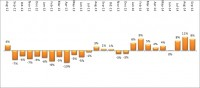 GfK's analysis of the office market from 2012 to now