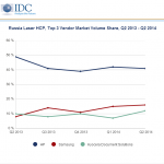 Russian HCP market declines in 2Q2014