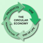 Who is supporting the circular economy?