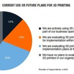 Is 3D printing facing a slowdown?