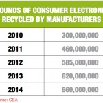 Record amount of consumer electronics recycled in US