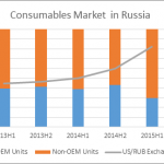 Aftermarket consumables now 70.5 percent of Russian market