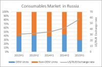 Russia consumables IDC