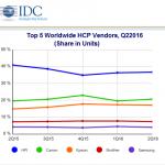 Global printer sales growing?