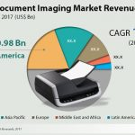 New report on the document imaging market released