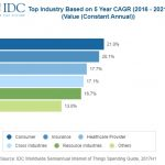 IDC update forecasts substantial IoT investment