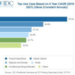 IDC predicts rise in 3D printing spending