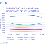WW HCP market grows 1.2%