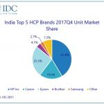 India HCP market reports healthy Q4 growth