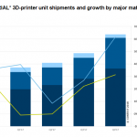 3D printer shipments continue ascendancy