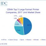 CEMA large format market going strong