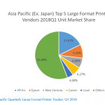 "Asia Pacific large format market is ""stable"""