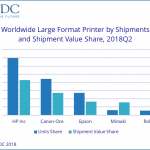 Large format shipments are on the rise
