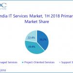 Indian IT & Business Services market expands