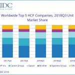 Global HCP market declines in 3Q 2018