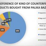 What makes consumers buy counterfeit products?