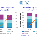 Laser MFP market grows in Australia