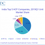 Indian HCP market also in decline
