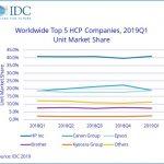 Worldwide HCP market declined in Q1 2019