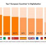 UK businesses losing digitalisation race