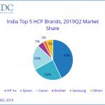 """Indian HCP market """"sluggish"""""""