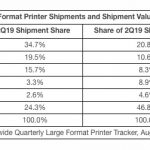 Large-Format shipments follow trend