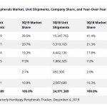 WW unit shipments continue to decline