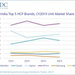 HCP market also declines in India