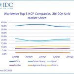 IDC reports global HCP shipment value increased