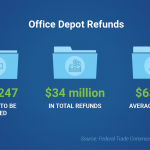 FTC actions Office Depot refunds