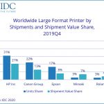 Large format market sees mixed results