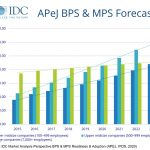BPS and MPS to grow in Asia Pacific