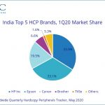 22.5% decline in India HCP market