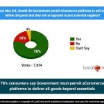 India: Consumer study shows consumer shopping needs