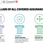 All Covered launches service packages for SMBs