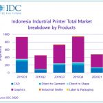 Indonesia shows opportunities for industrial print