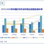 Record high for printer shipments in China
