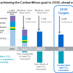 Konica Minolta to achieve the Carbon Minus goal