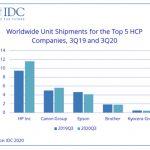 WW HCP market increases 8.6% YoY