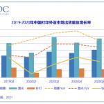 China's printing equipment shipments hit a record high
