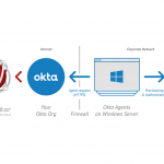 MPS Monitor partners with Okta