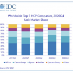 WW HCP shipments increase 5.6%