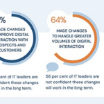Businesses invest in digital customer communications
